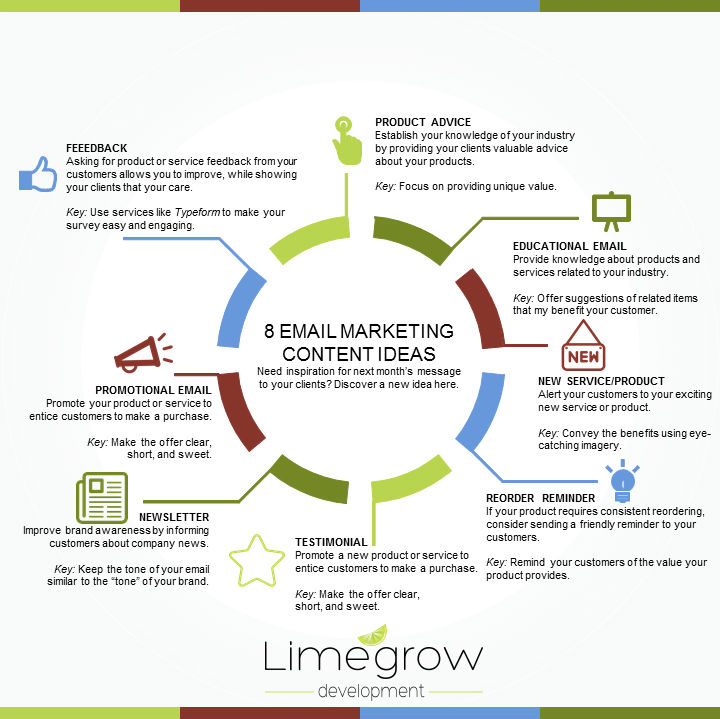 8 Email Marketing Content Ideas by Limegrow